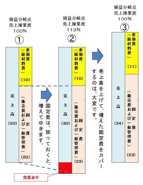 Sonekibunkitensougyoudo2